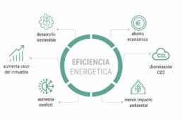 eficiencia energética viviendas